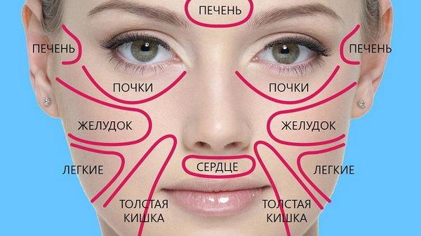 Как по состоянию лица можно определить что беспокоит организм